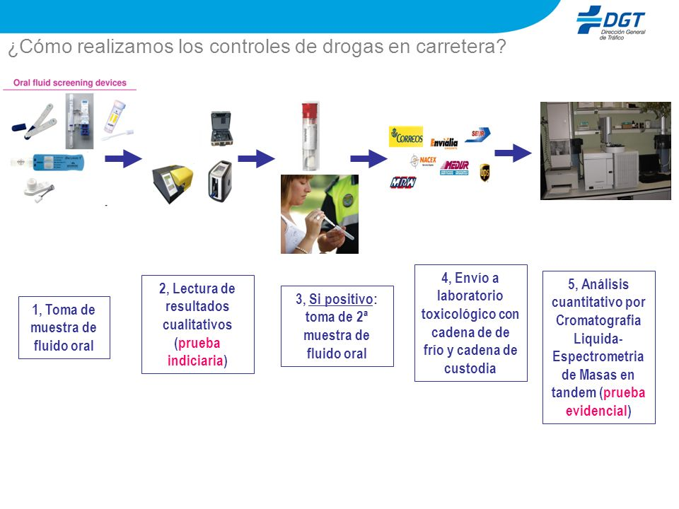 ¿Cómo realizamos los controles de drogas en carretera