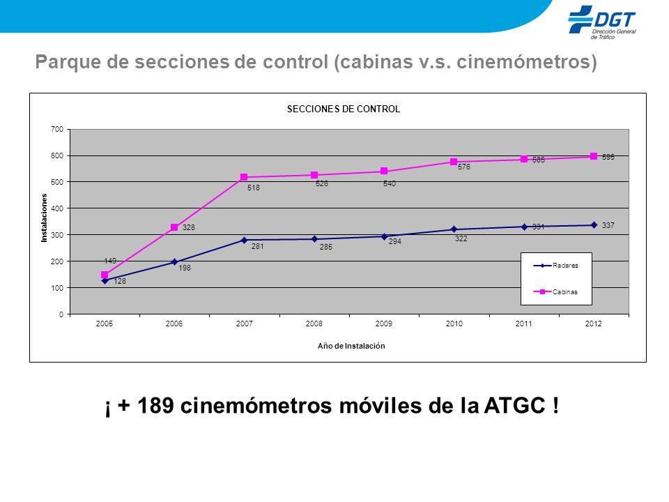 Parque de secciones de control (cabinas v.s. cinemómetros)