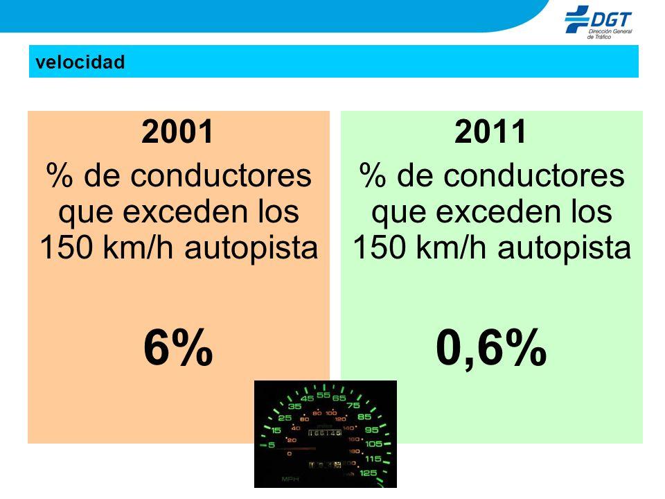 6% 0,6% 2001 % de conductores que exceden los 150 km/h autopista 2011