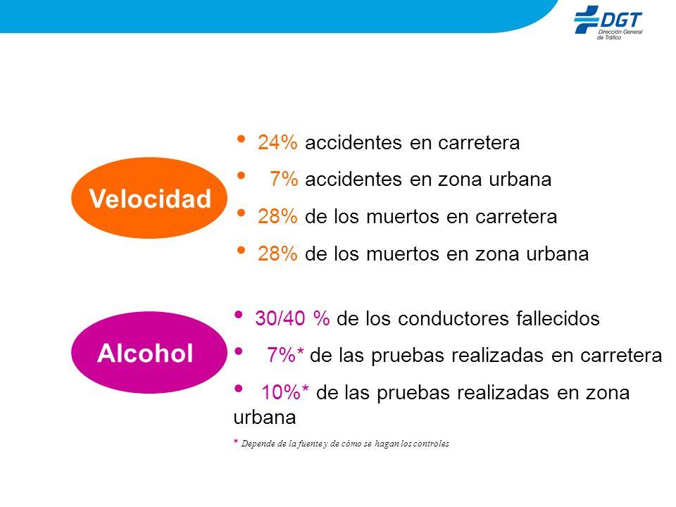 Velocidad Alcohol 24% accidentes en carretera
