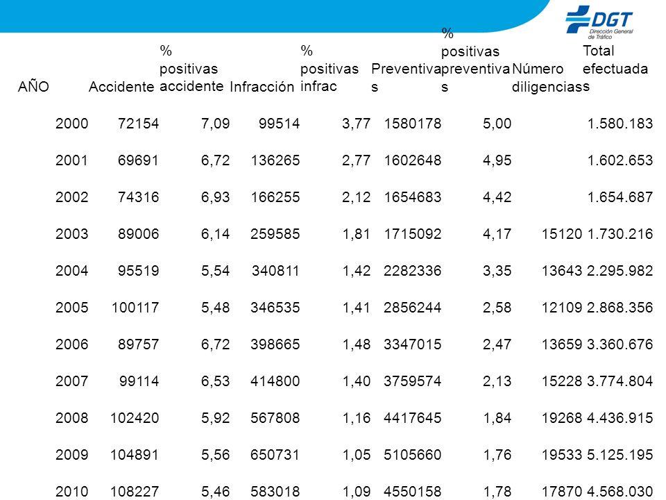 AÑO Accidente. % positivas accidente. Infracción. % positivas infrac. Preventivas. % positivas preventivas.