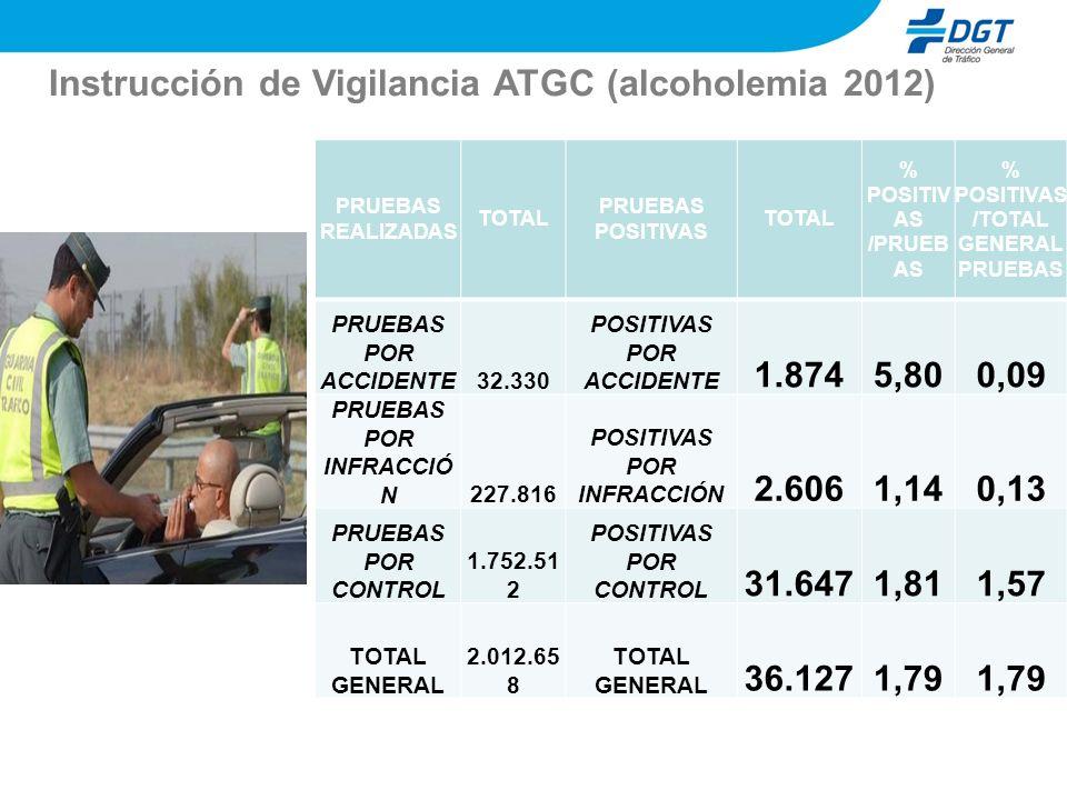 Instrucción de Vigilancia ATGC (alcoholemia 2012)