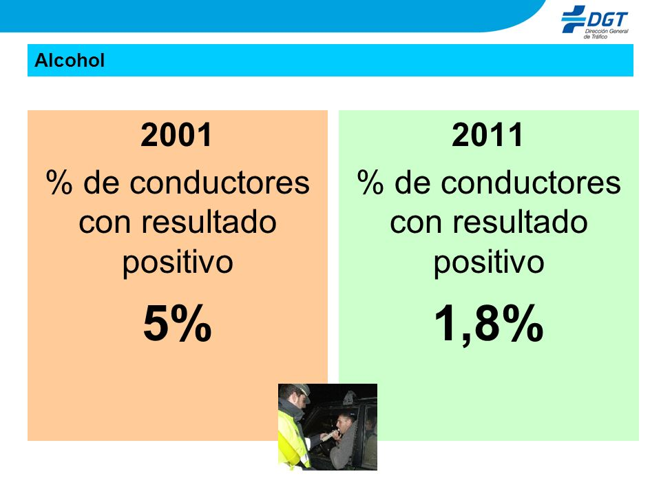 5% 1,8% 2001 % de conductores con resultado positivo 2011