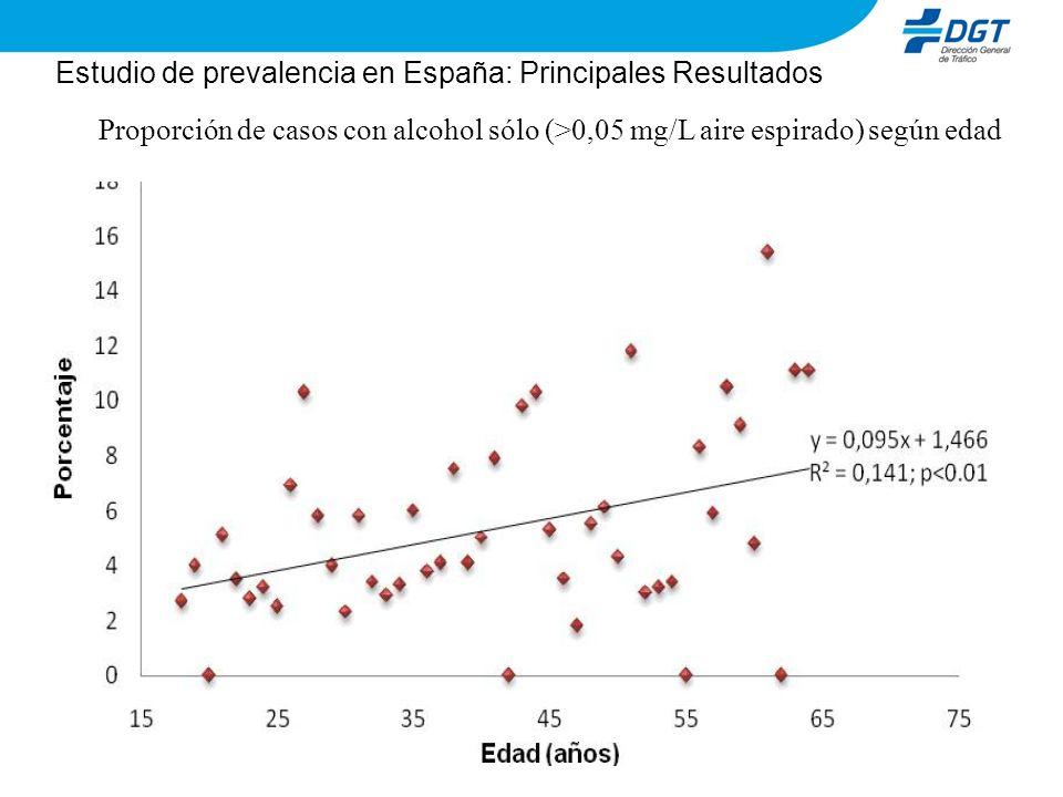 Estudio de prevalencia en España: Principales Resultados