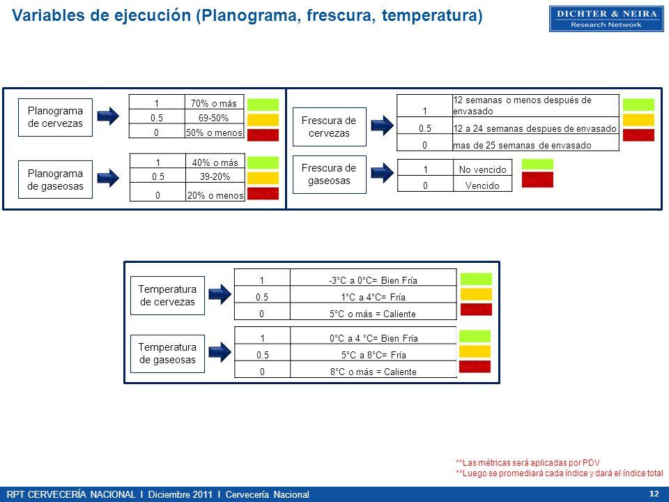 Variables de ejecución (Planograma, frescura, temperatura)