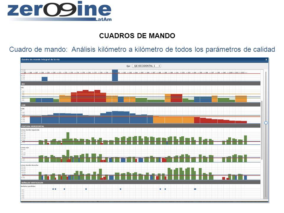 CUADROS DE MANDOCuadro de mando: Análisis kilómetro a kilómetro de todos los parámetros de calidad.