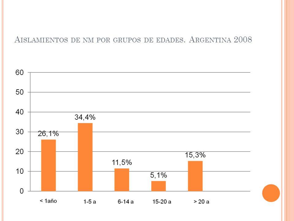 Aislamientos de nm por grupos de edades. Argentina 2008