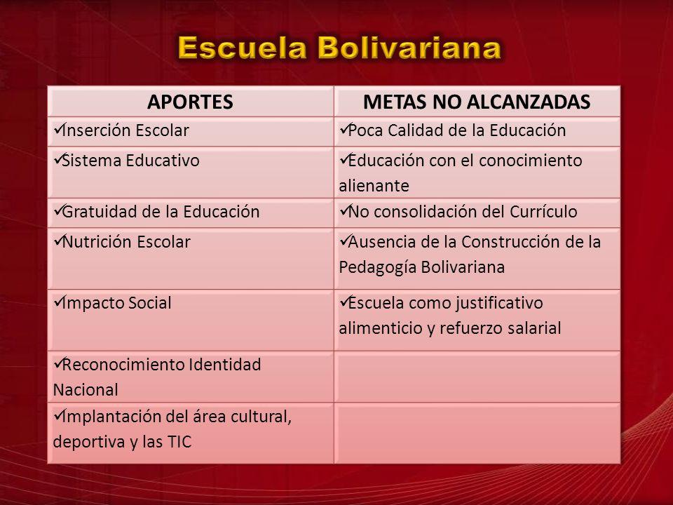 Escuela Bolivariana APORTES METAS NO ALCANZADAS Inserción Escolar