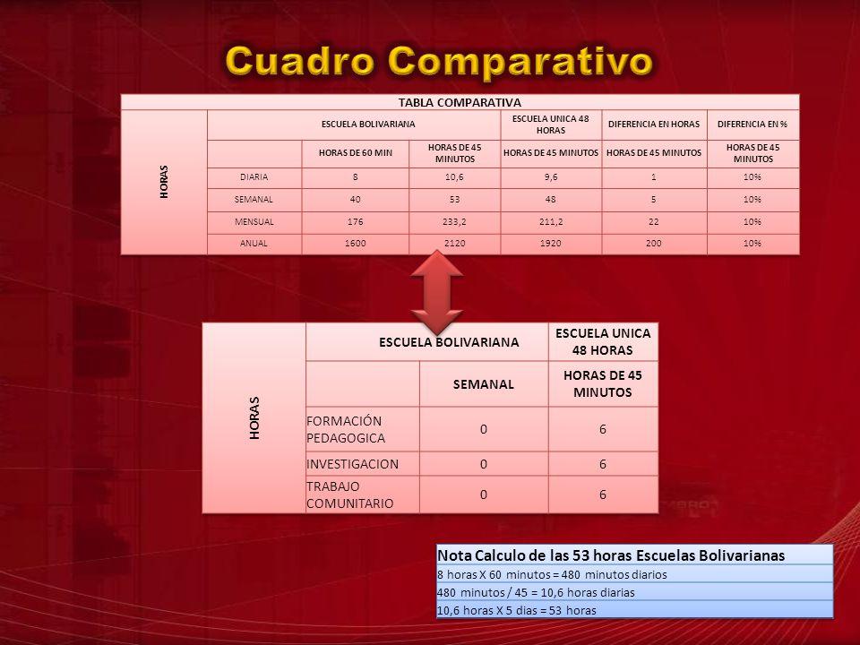Cuadro Comparativo Nota Calculo de las 53 horas Escuelas Bolivarianas