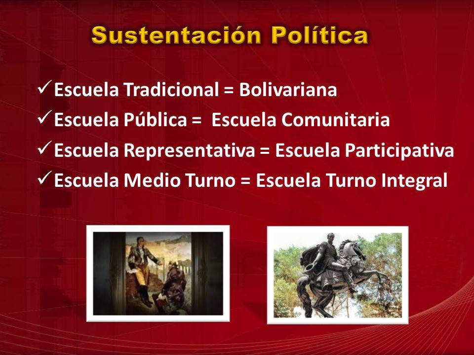 Sustentación Política