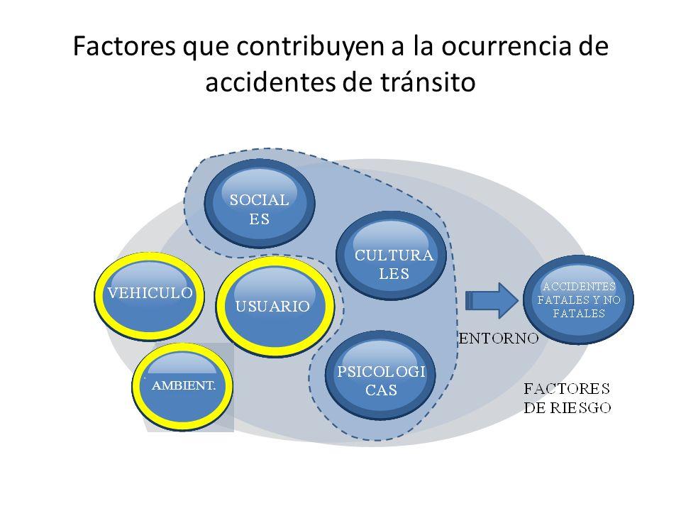 Factores que contribuyen a la ocurrencia de accidentes de tránsito