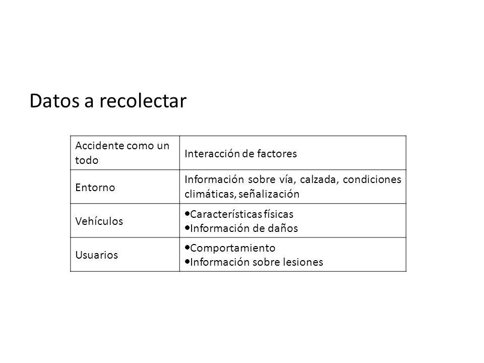 Datos a recolectar Accidente como un todo Interacción de factores