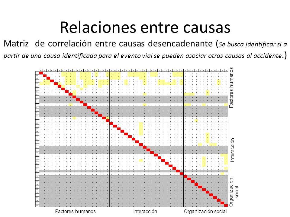 Relaciones entre causas