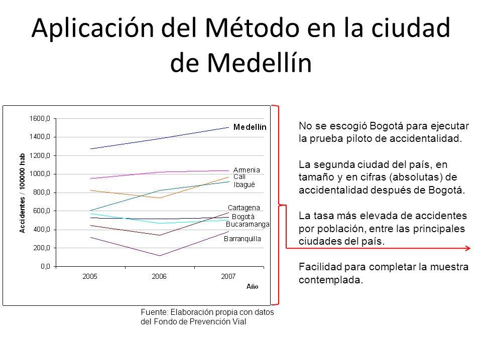 Aplicación del Método en la ciudad de Medellín