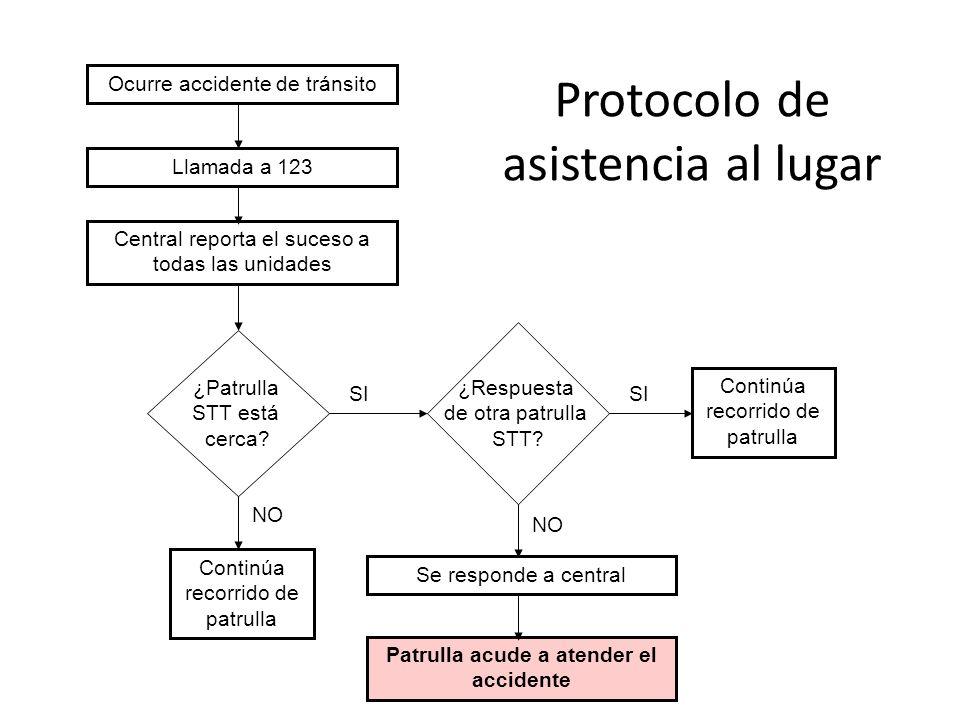 Protocolo de asistencia al lugar