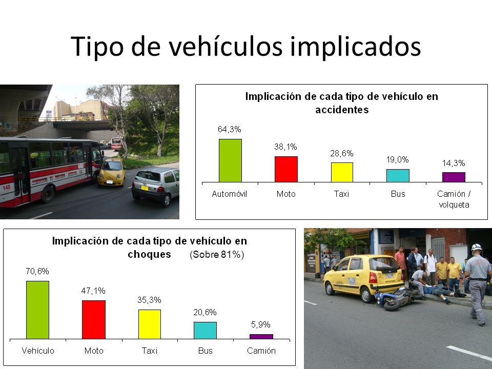 Tipo de vehículos implicados