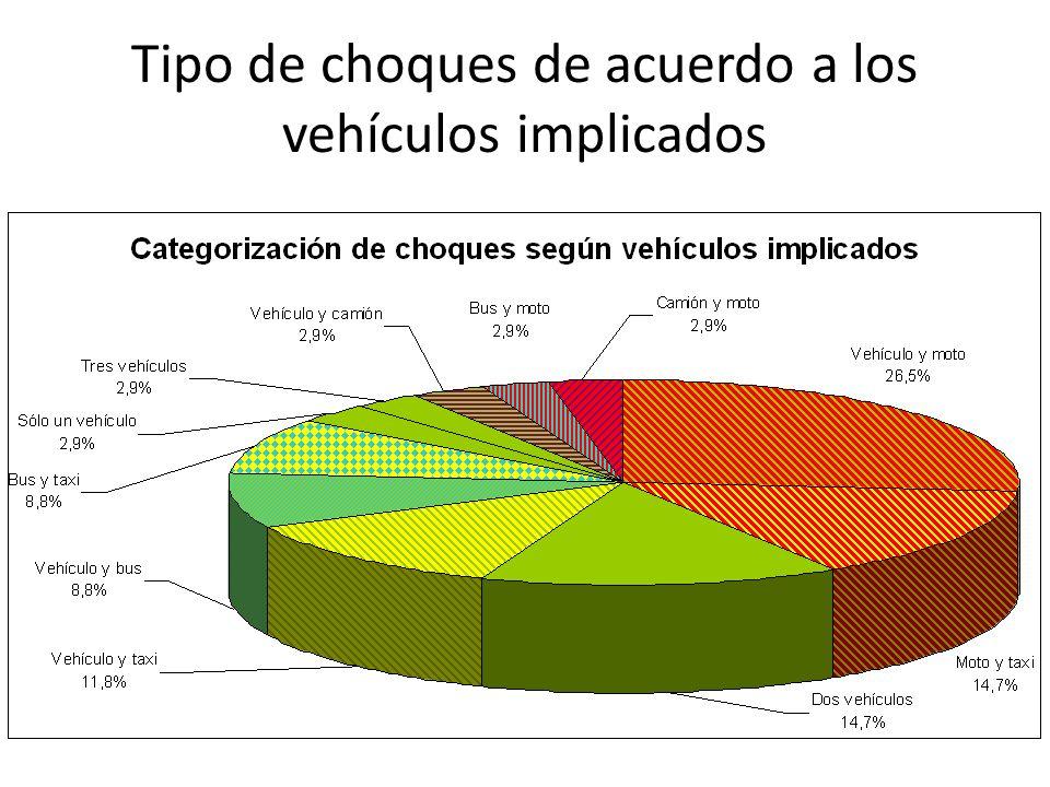 Tipo de choques de acuerdo a los vehículos implicados