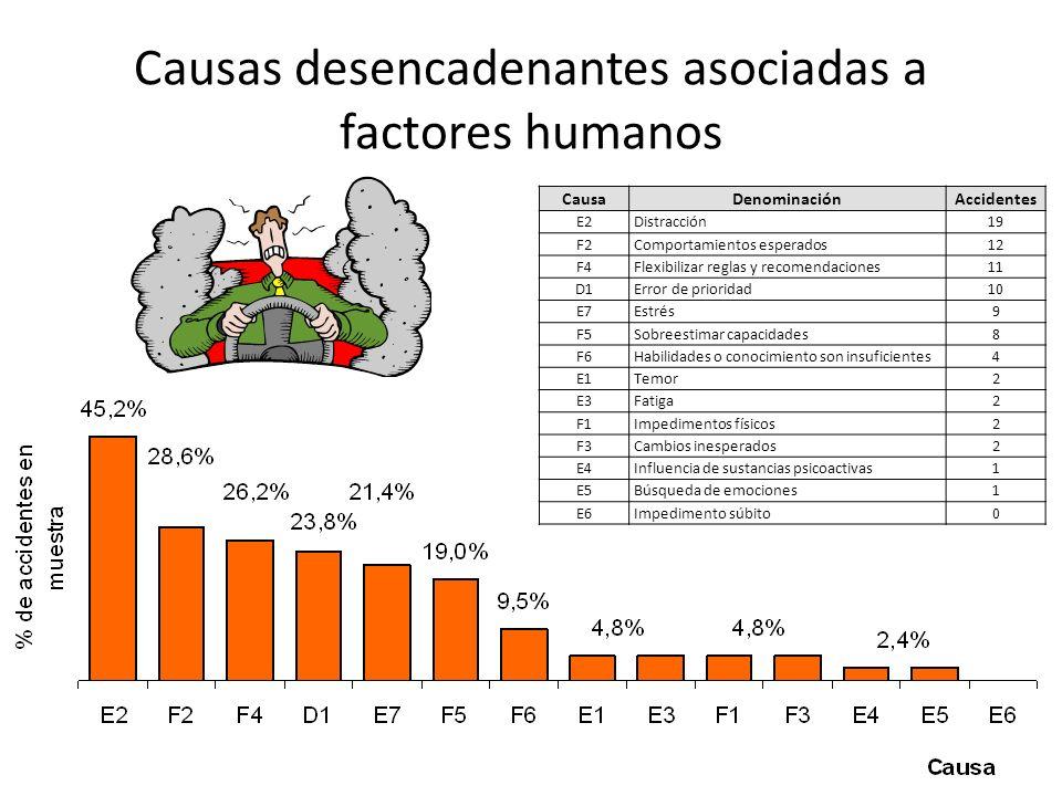 Causas desencadenantes asociadas a factores humanos