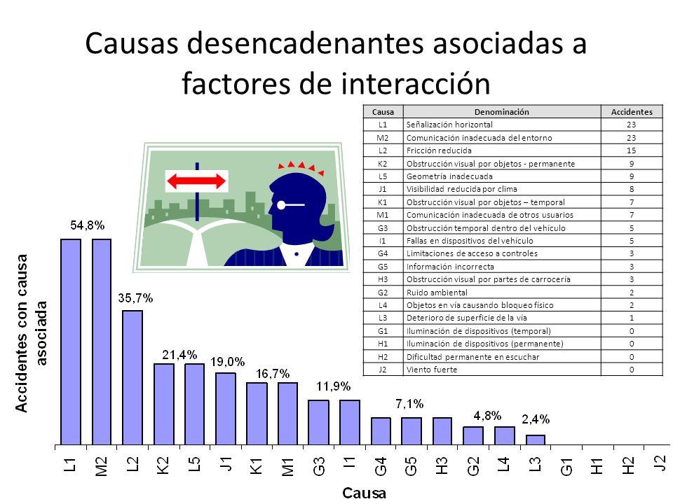 Causas desencadenantes asociadas a factores de interacción