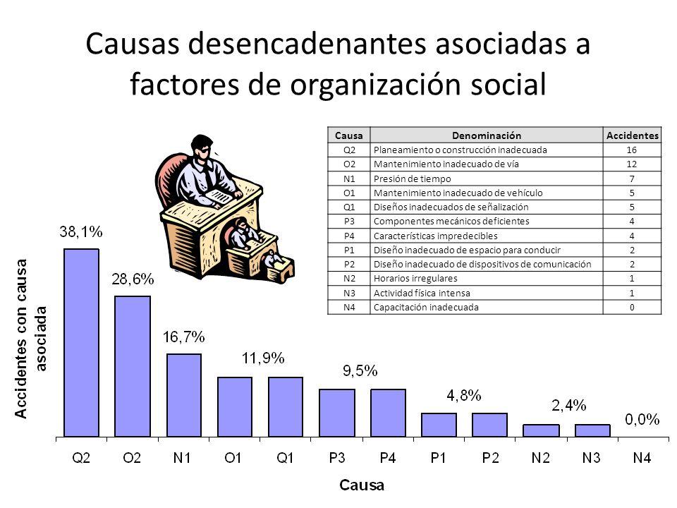 Causas desencadenantes asociadas a factores de organización social