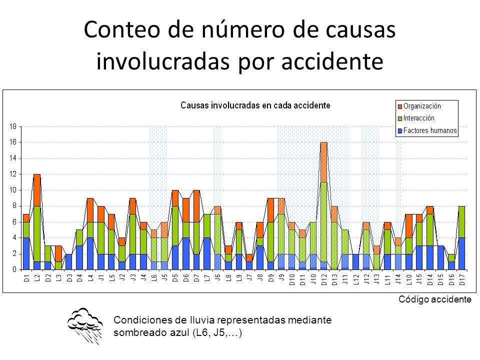 Conteo de número de causas involucradas por accidente