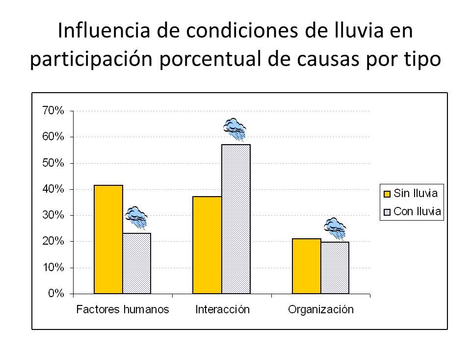 Influencia de condiciones de lluvia en participación porcentual de causas por tipo