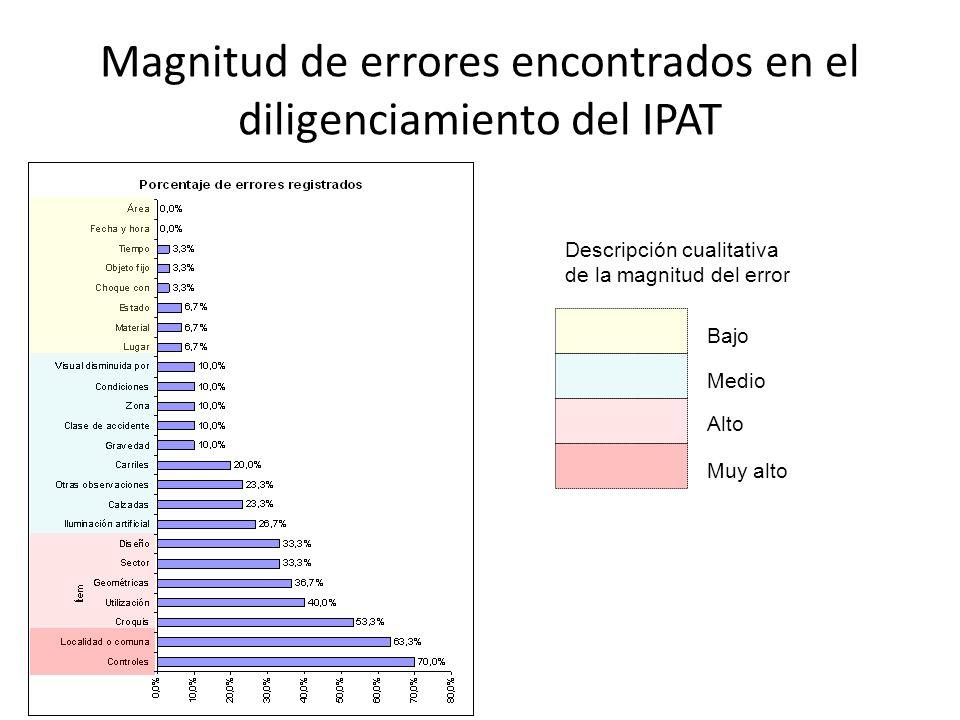 Magnitud de errores encontrados en el diligenciamiento del IPAT
