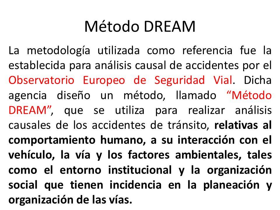 Método DREAM
