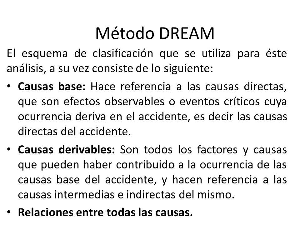 Método DREAM El esquema de clasificación que se utiliza para éste análisis, a su vez consiste de lo siguiente: