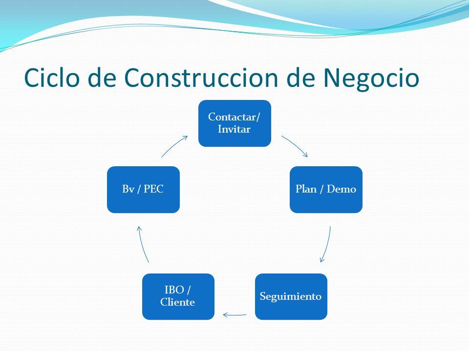 Ciclo de Construccion de Negocio