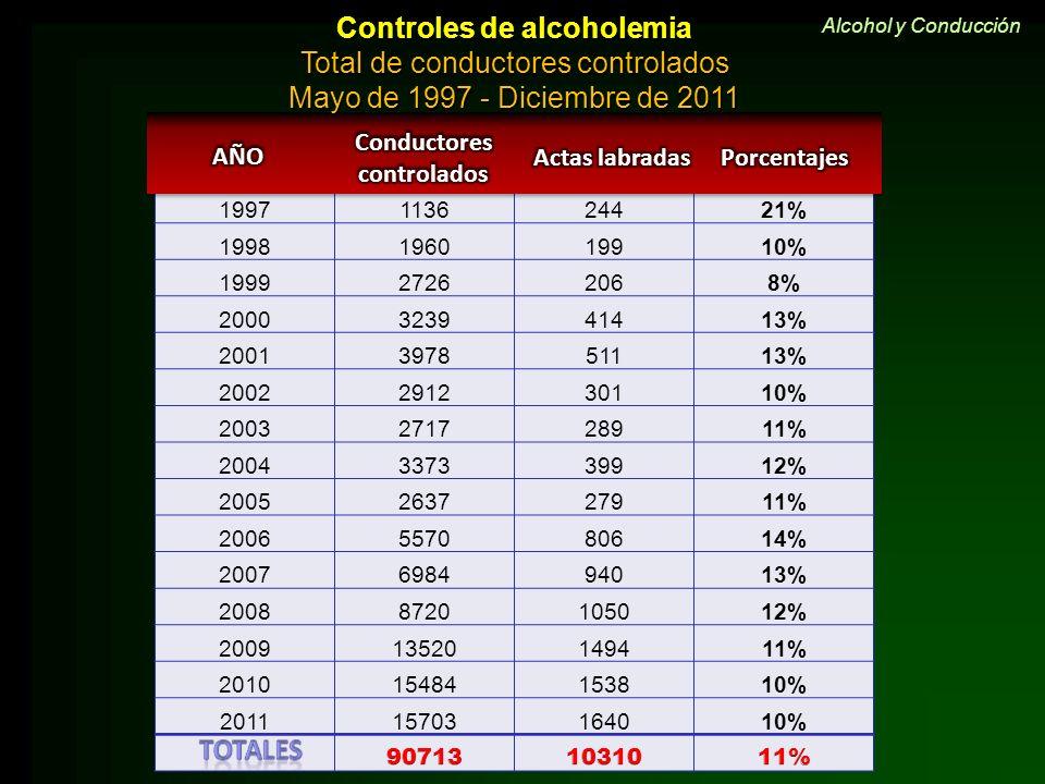 Controles de alcoholemia