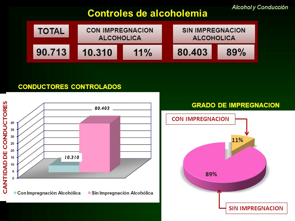 Controles de alcoholemia 90.713 10.310 11% 80.403 89%