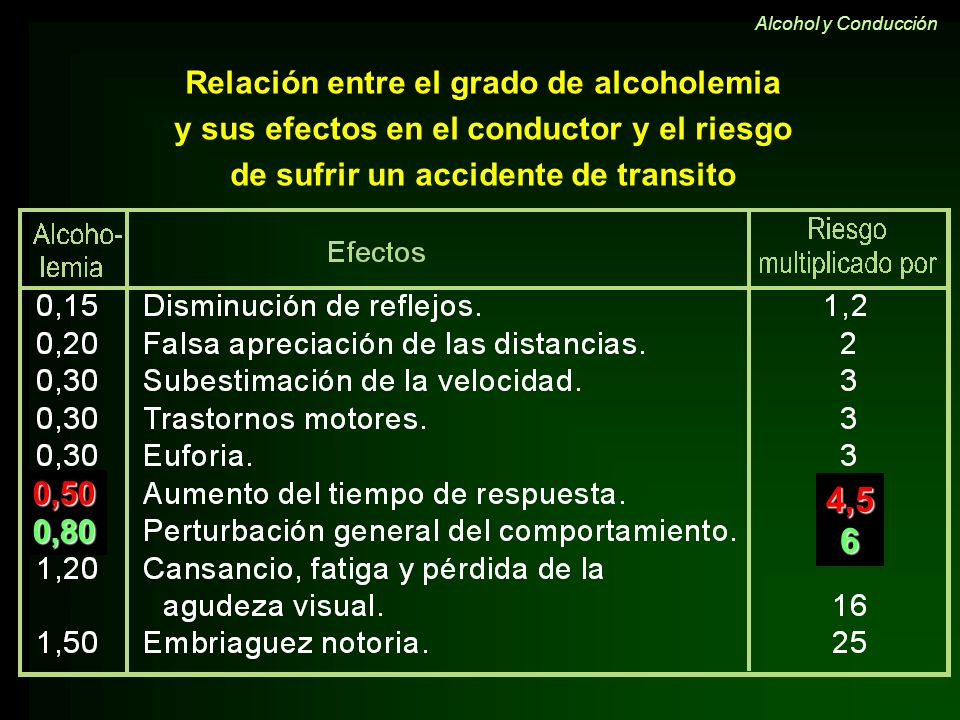 4,5 6 0,50 0,80 Relación entre el grado de alcoholemia