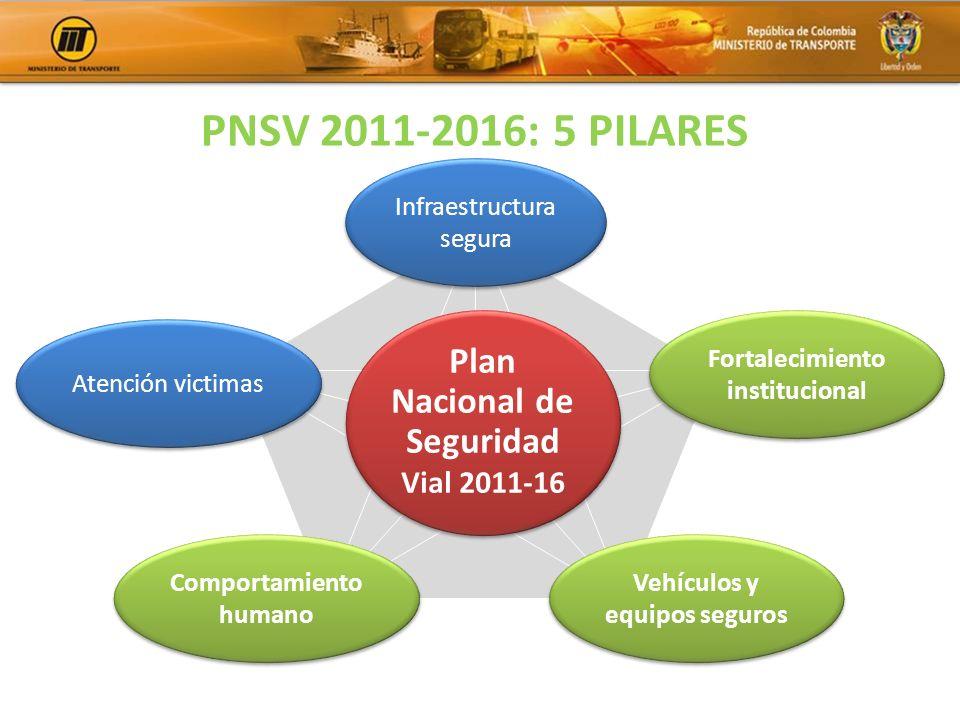 PNSV 2011-2016: 5 PILARES Plan Nacional de Seguridad Vial 2011-16