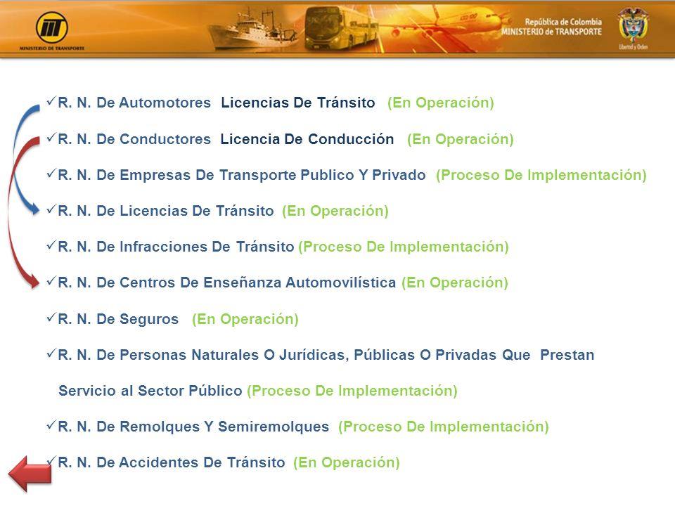 R. N. De Automotores Licencias De Tránsito (En Operación)