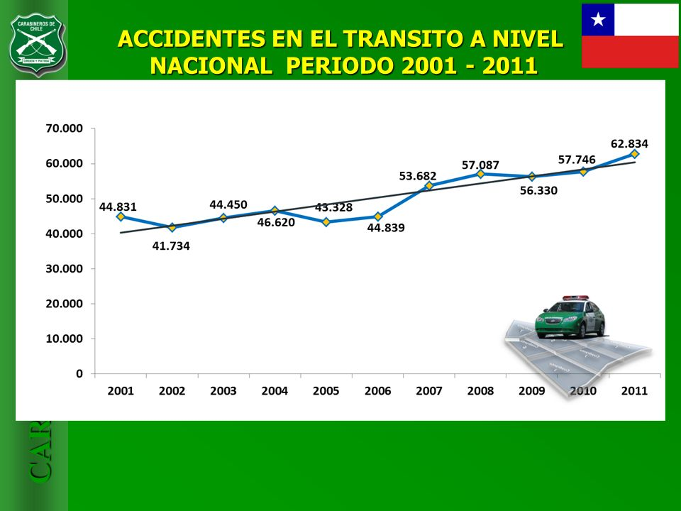 ACCIDENTES EN EL TRANSITO A NIVEL NACIONAL PERIODO 2001 - 2011