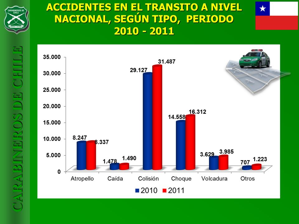 ACCIDENTES EN EL TRANSITO A NIVEL NACIONAL, SEGÚN TIPO, PERIODO 2010 - 2011