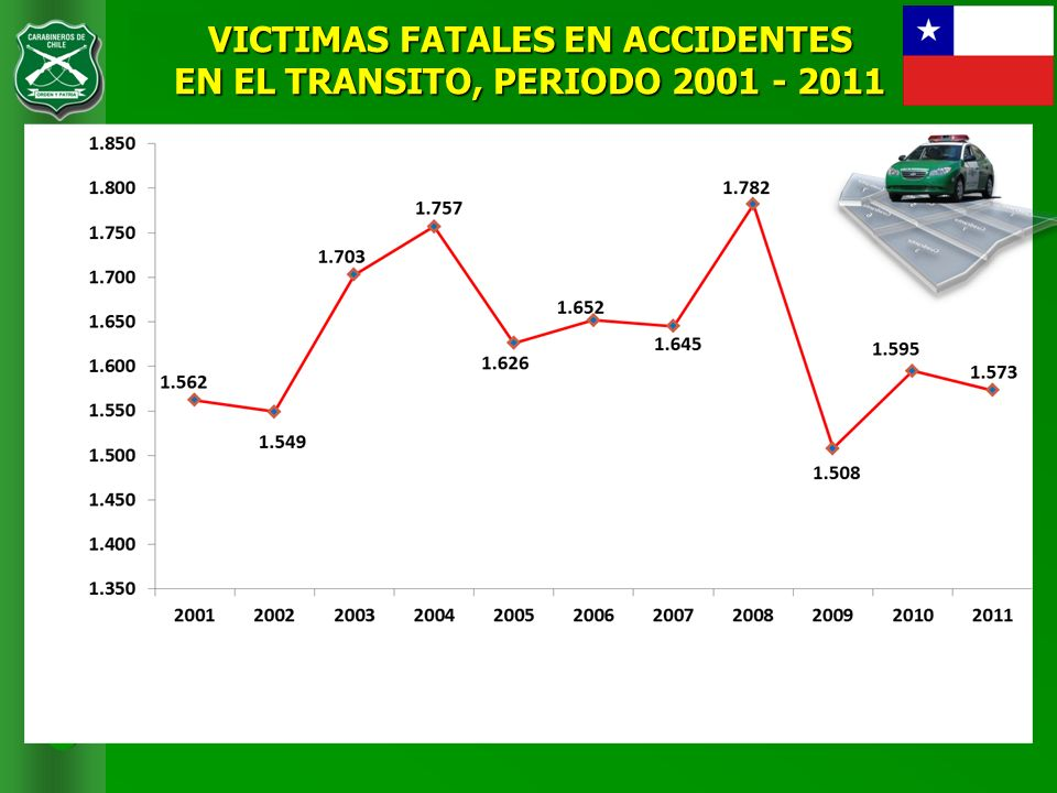 VICTIMAS FATALES EN ACCIDENTES EN EL TRANSITO, PERIODO 2001 - 2011