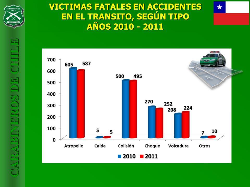 VICTIMAS FATALES EN ACCIDENTES EN EL TRANSITO, SEGÚN TIPO