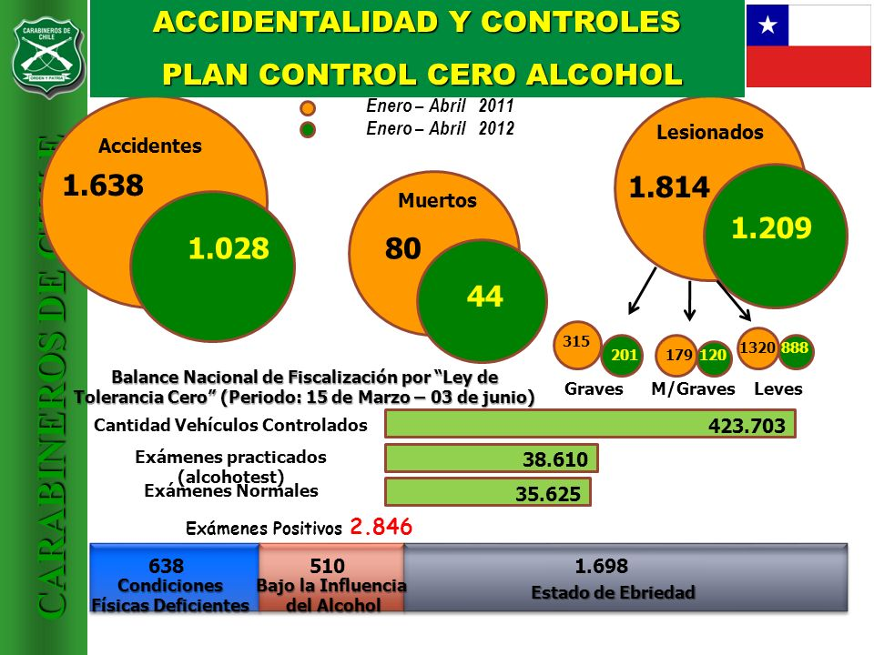 ACCIDENTALIDAD Y CONTROLES PLAN CONTROL CERO ALCOHOL