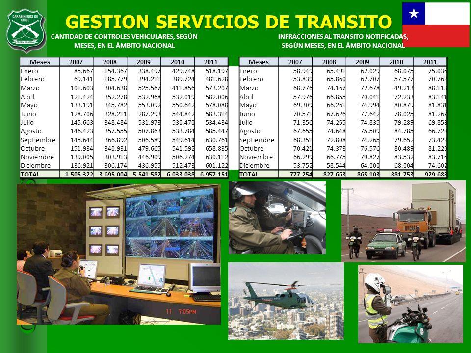 GESTION SERVICIOS DE TRANSITO