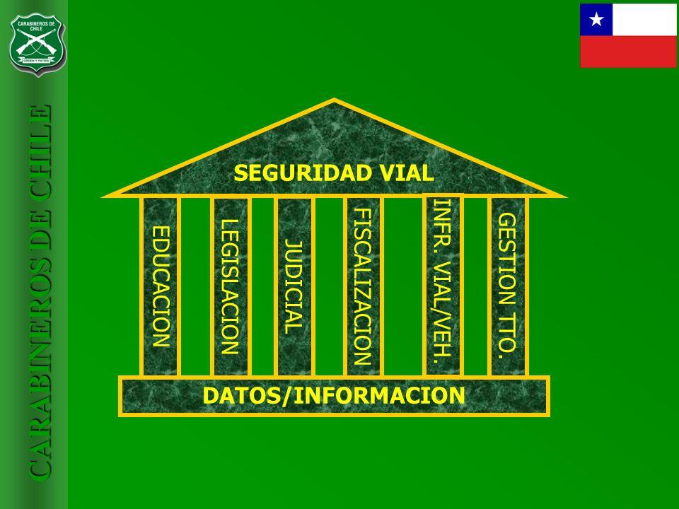 SEGURIDAD VIAL DATOS/INFORMACION. EDUCACION. LEGISLACION. JUDICIAL. FISCALIZACION. INFR. VIAL/VEH.