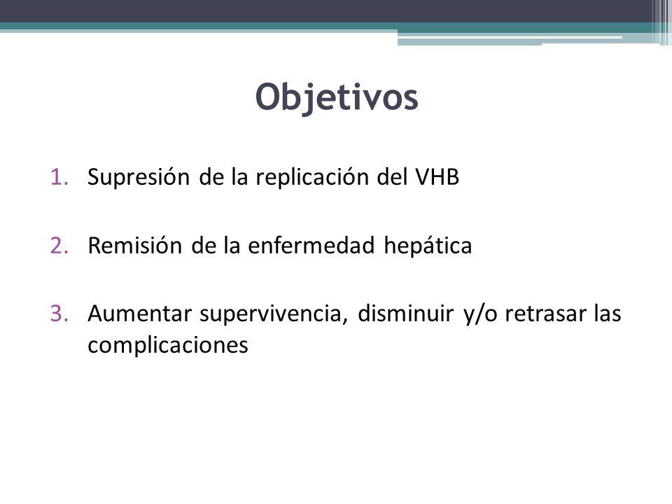 Objetivos Supresión de la replicación del VHB