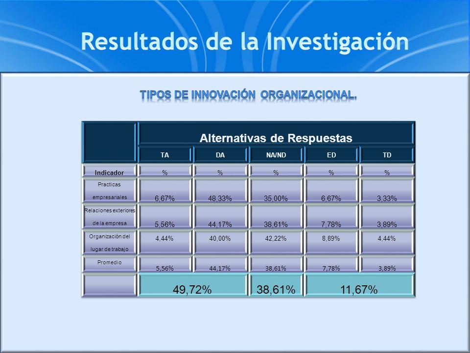 Tipos de innovación OrganizacionaL. Alternativas de Respuestas