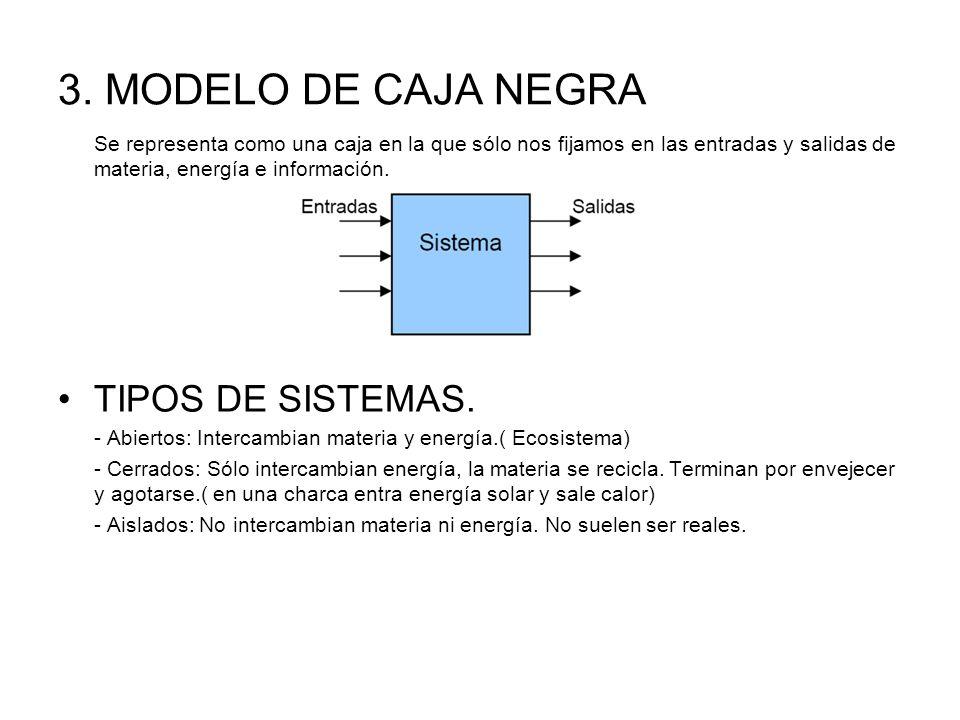 3. MODELO DE CAJA NEGRA TIPOS DE SISTEMAS.