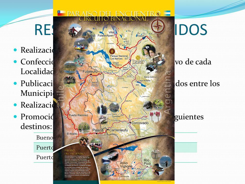 RESULTADOS OBTENIDOS Realización del mapa del Circuito