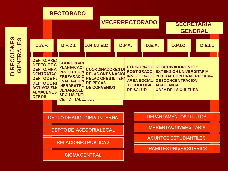 RECTORADO VECERRECTORADO SECRETARIA GENERAL DIRECCIONES GENERALES