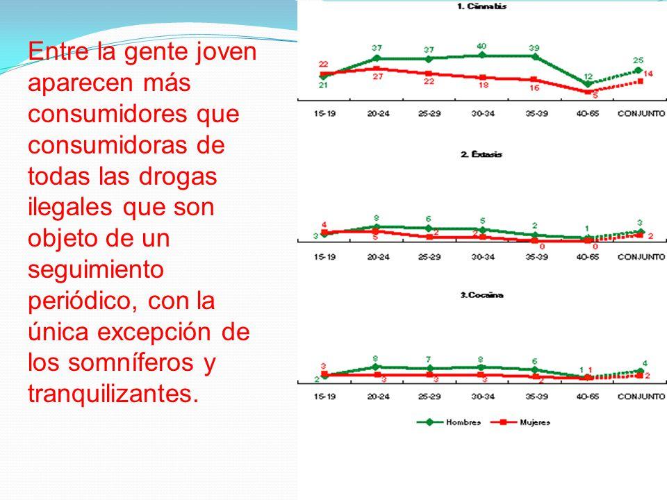 Entre la gente joven aparecen más consumidores que consumidoras de todas las drogas ilegales que son objeto de un seguimiento periódico, con la única excepción de los somníferos y tranquilizantes.