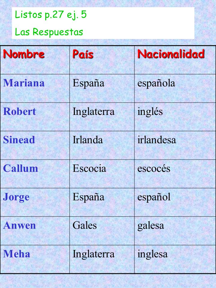 Nombre País Nacionalidad Mariana España española Robert Inglaterra