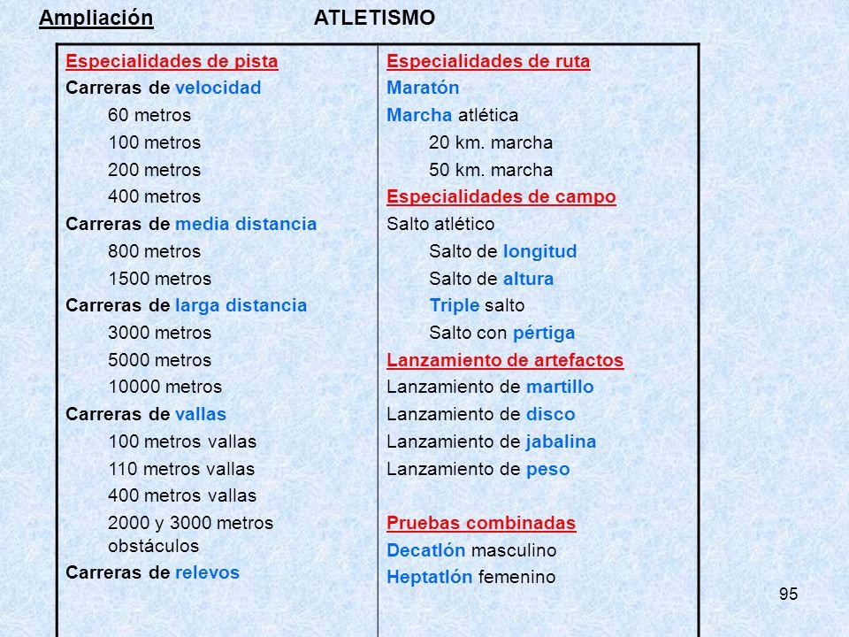 Ampliación ATLETISMO Especialidades de pista Carreras de velocidad